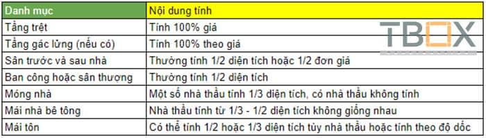 bang-gia-nha-cap-4