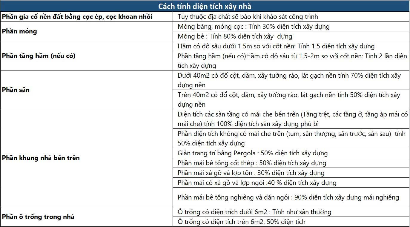 tinh-dien-tich-xay-tho-tron-goi