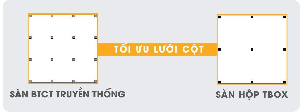 toi-uu-luoi-cot-san-tbox